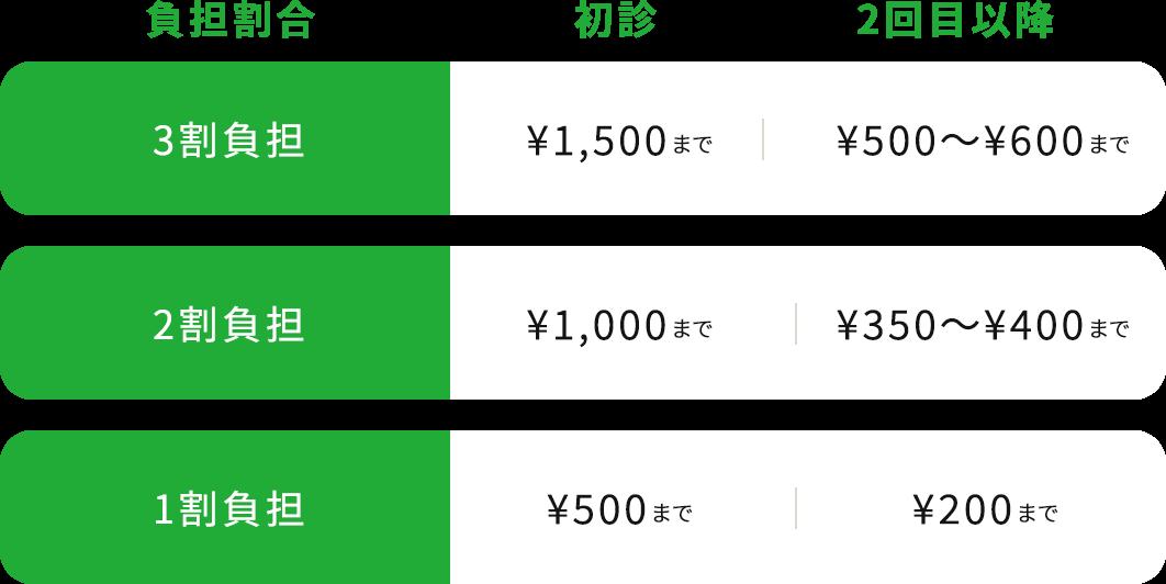 負担割合 初診 2回目以降の料金はこちら 3割負担 ¥1,500 2回目以降¥500~¥600 2割負担 ¥1,000 2回目以降¥350~¥400 1割負担 ¥500 2回目以降¥200